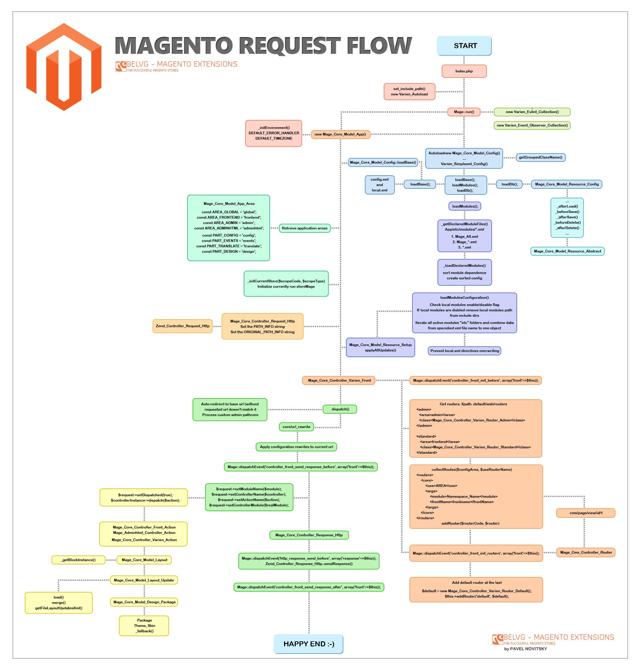 Magento request flow