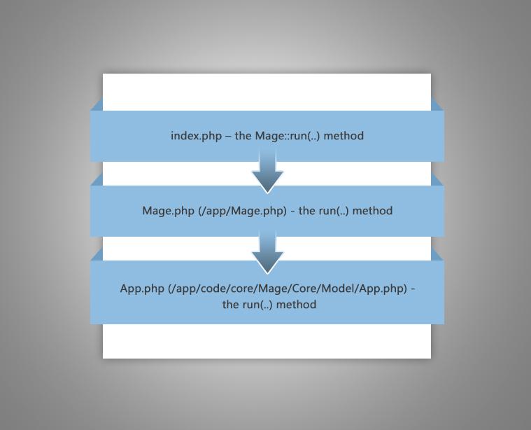 Module Initialization