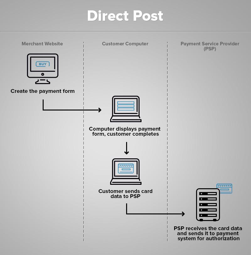 Direct post