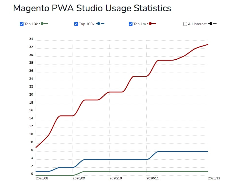 magento-2-pwa-studio