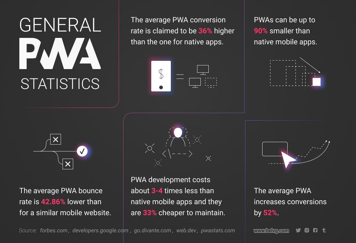pwa-global