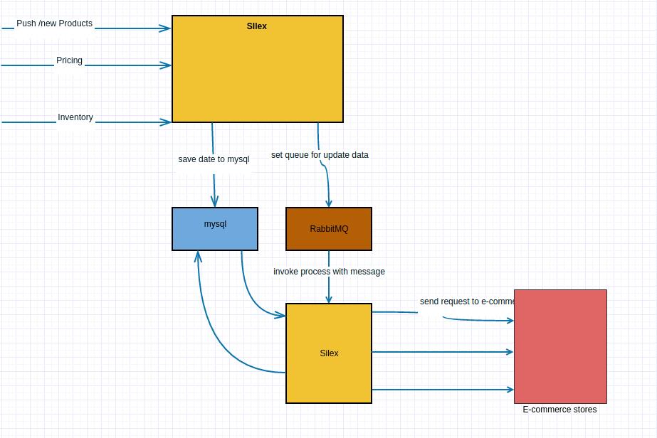 Integration of RICS with Magento 2