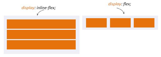 display flex