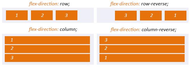 Flexbox в Magento 2