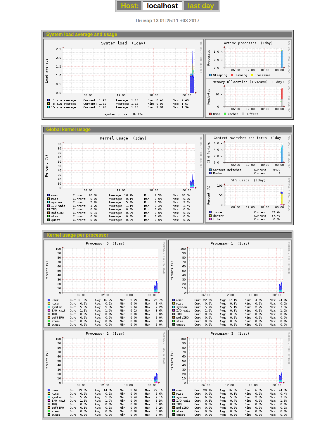 Monitorix Monitoring Server Perfomance2.jpg