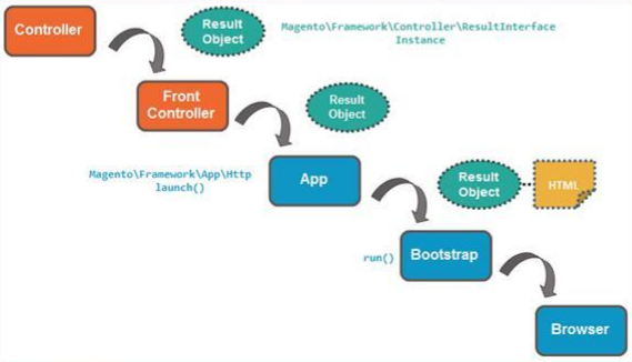 Flushing Data (Output) in Magento 2Flushing Data (Output) in Magento 2