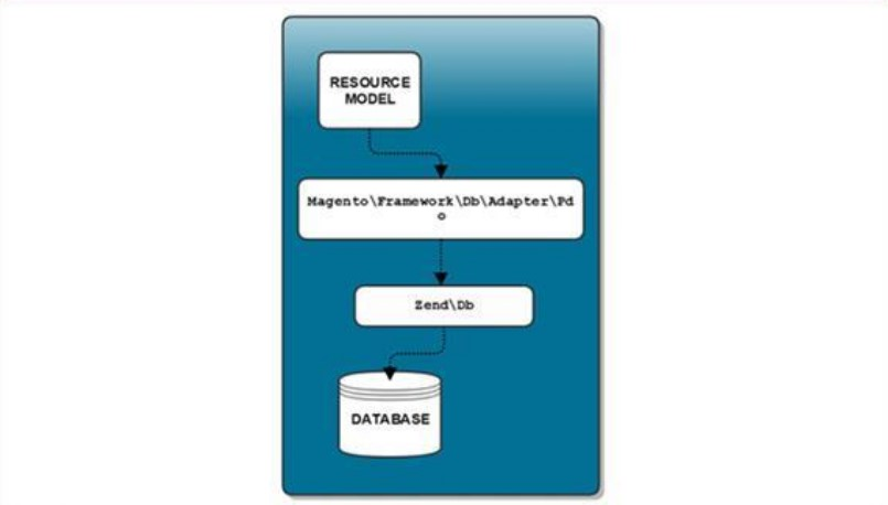 Database in Magento 2: Models and Resource Models | BelVG Blog