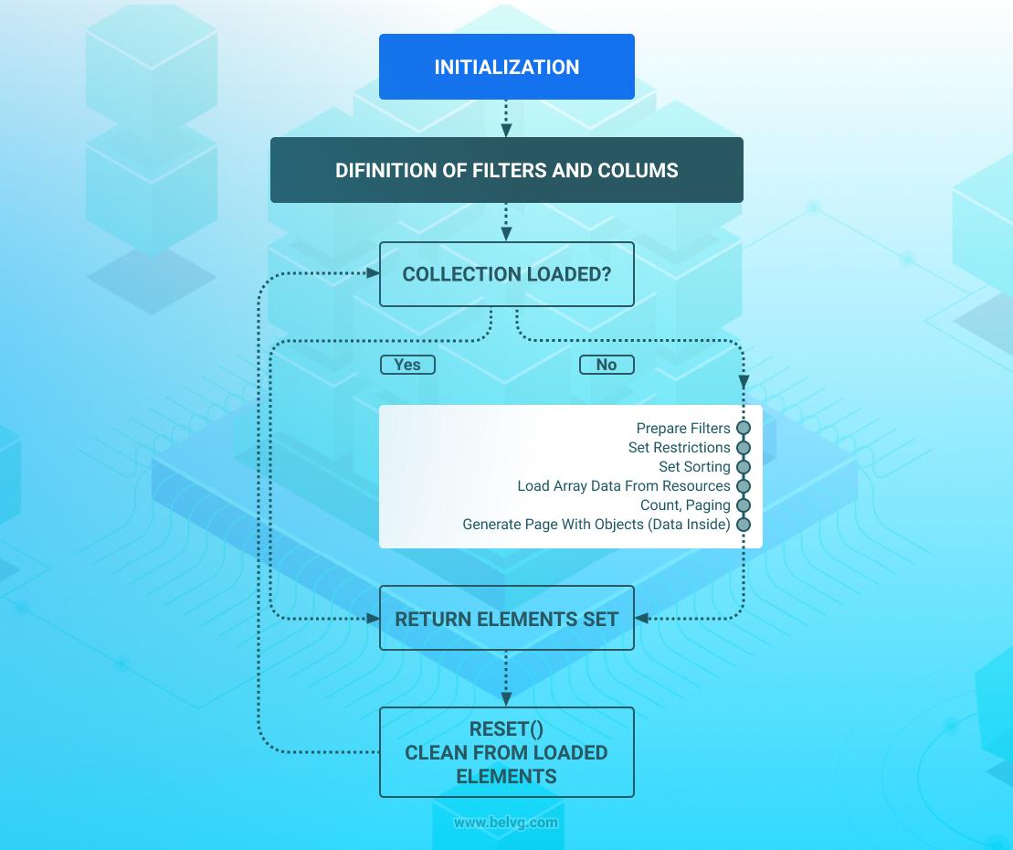 database-management-configuration-magento2