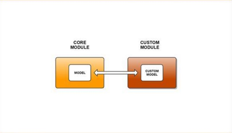 Database in Magento 2 Service Contracts_1