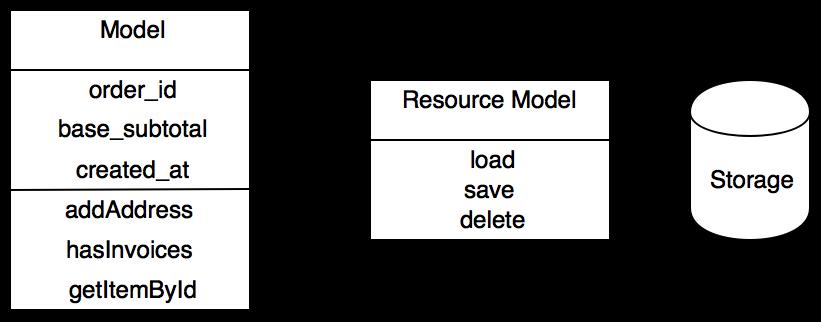 Magento database_(3)