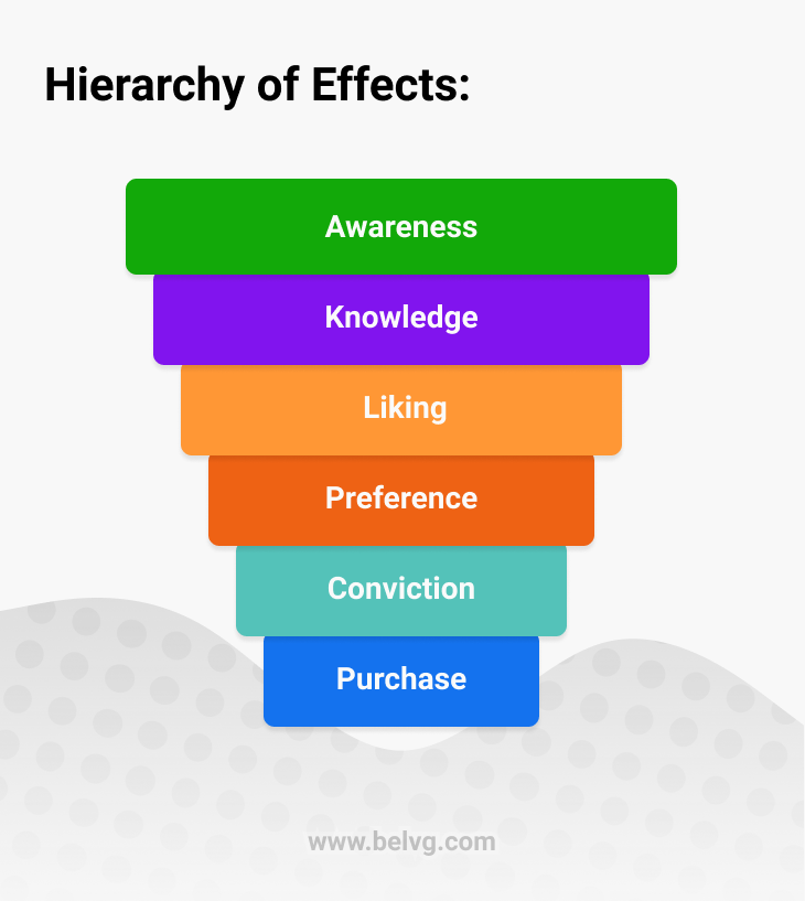 Hierarchy of Effects - BelVG article blog