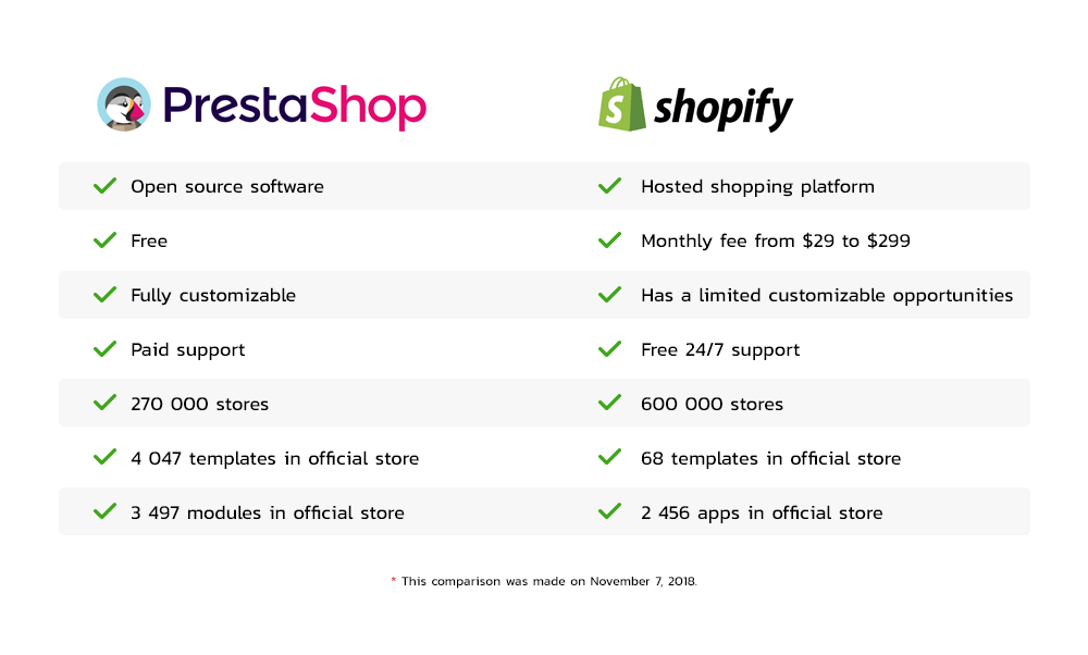 Ecommerce software comparison
