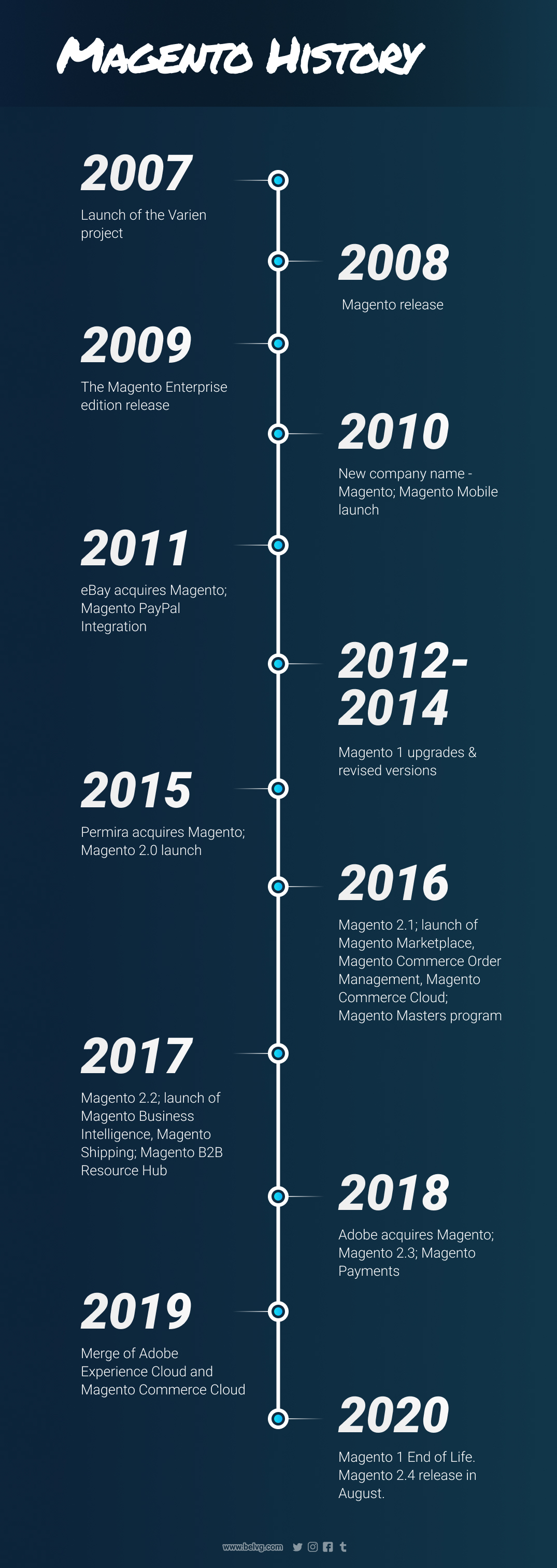 what is magento - magento history