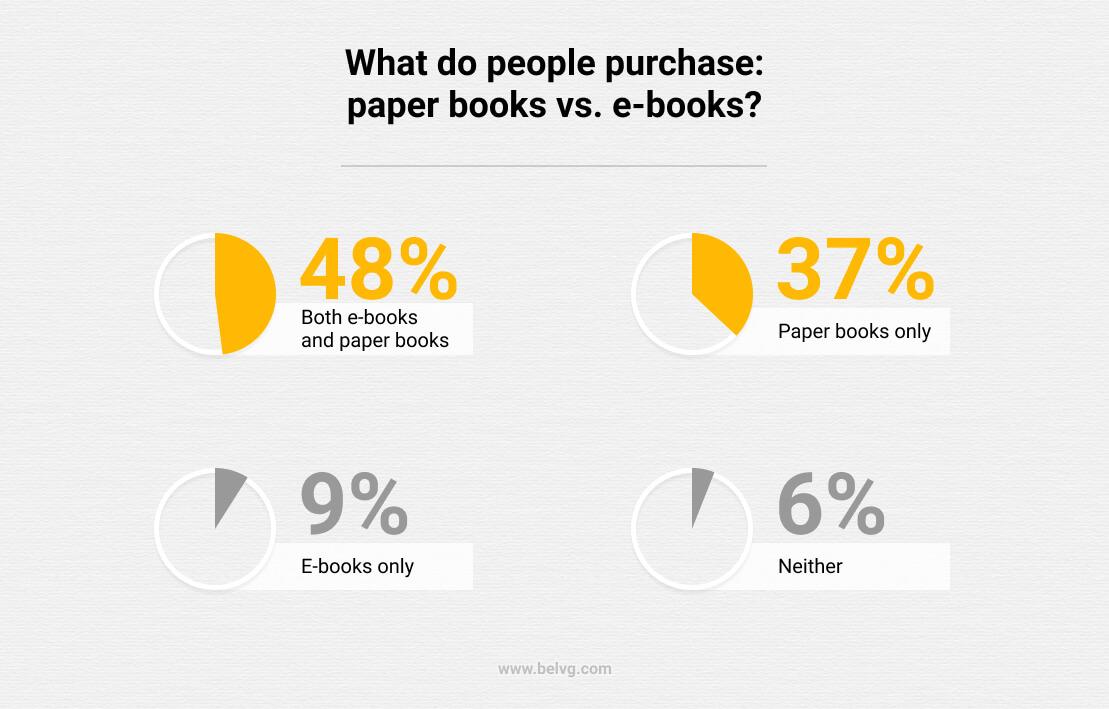 paper books vs e-books ecommerce benefits