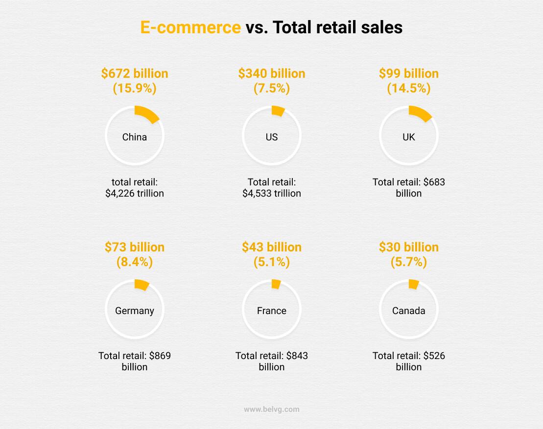 Estadísticas de ventajas y desventajas del comercio electrónico