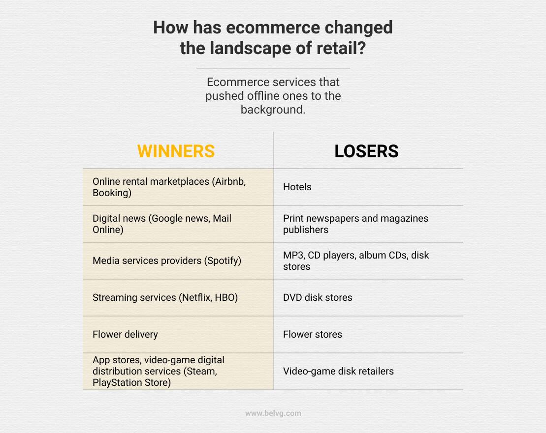 cómo el comercio electrónico cambió a los ganadores y perdedores del comercio minorista