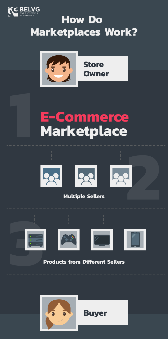 how do marketplaces work