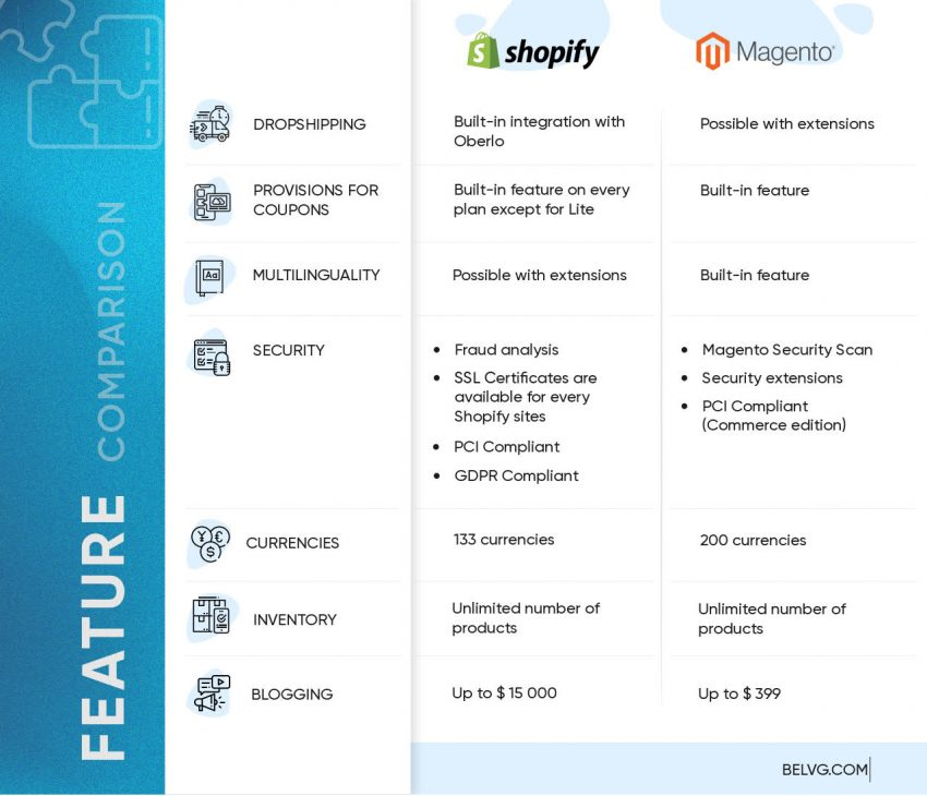 Shopify vs.Magento features