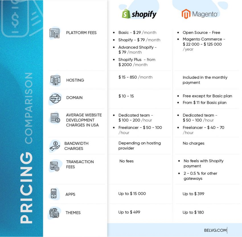 Shopify vs Magento pricing
