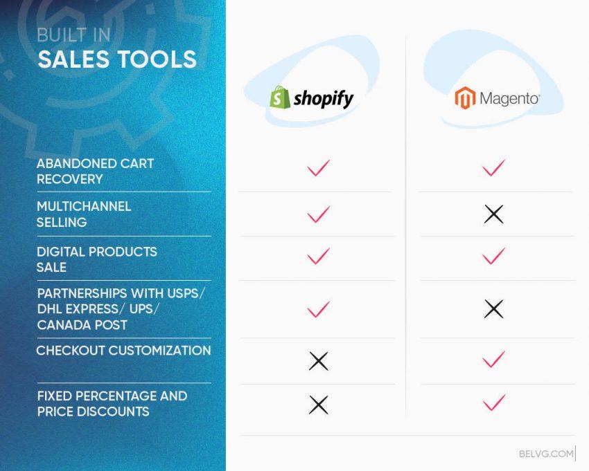 Shopify vs Magento 2 sales tools