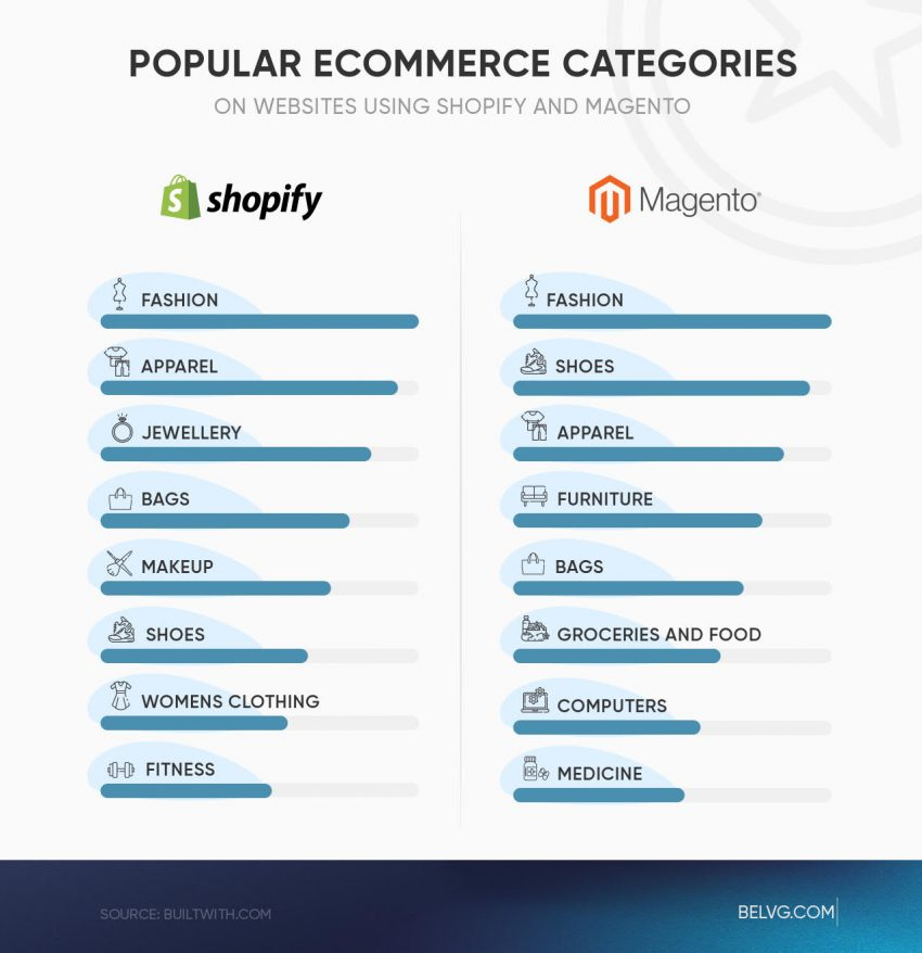 Shopify vs Magento website industries