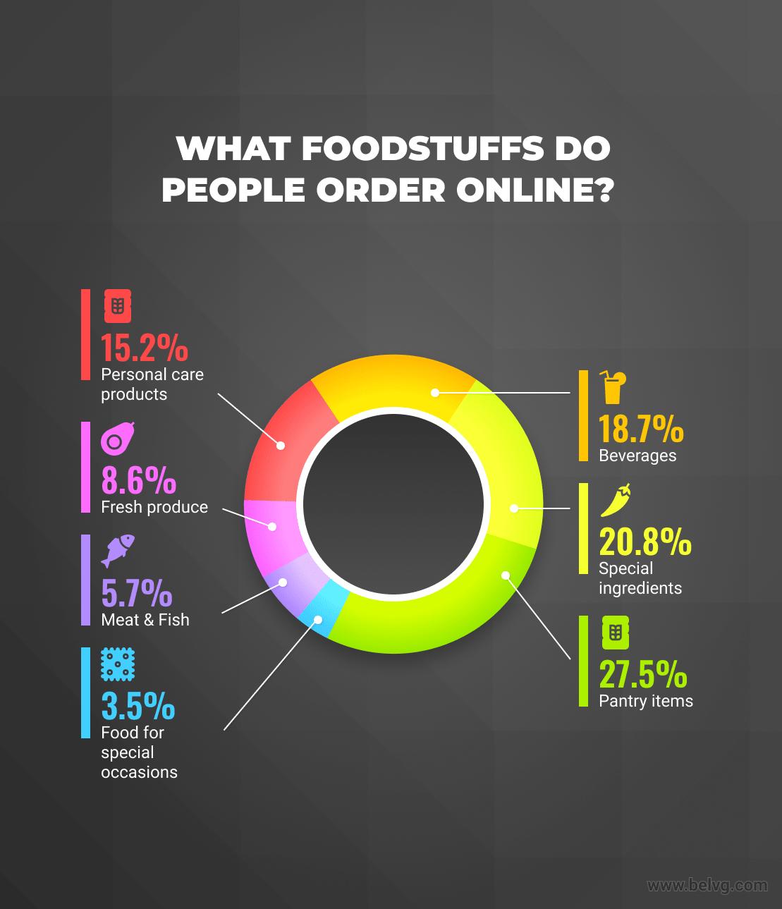 What foodstuffs do people order online_BelVG infographics