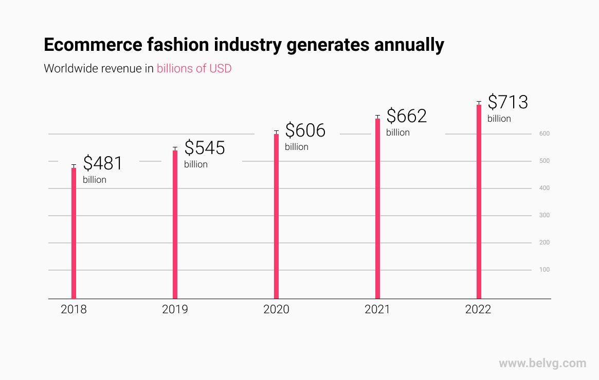 Ecommerce fashion revenue infographics BelVG