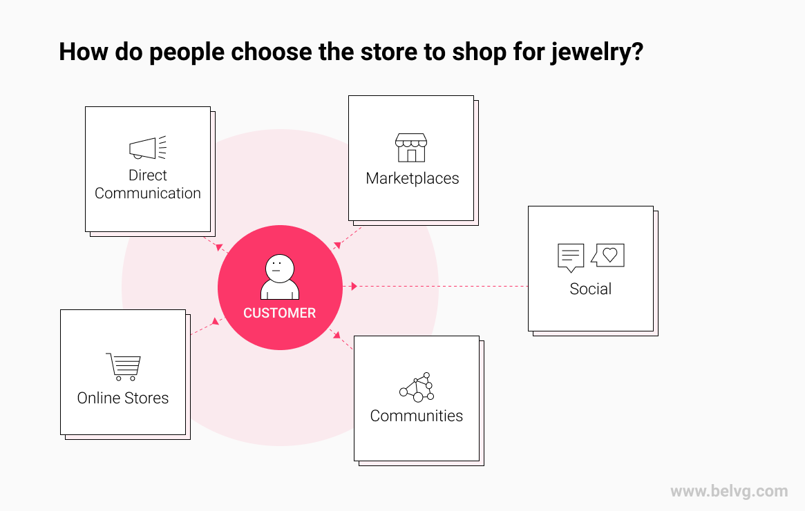 How do people choose the store for jewelry online shopping? infographics BelVG