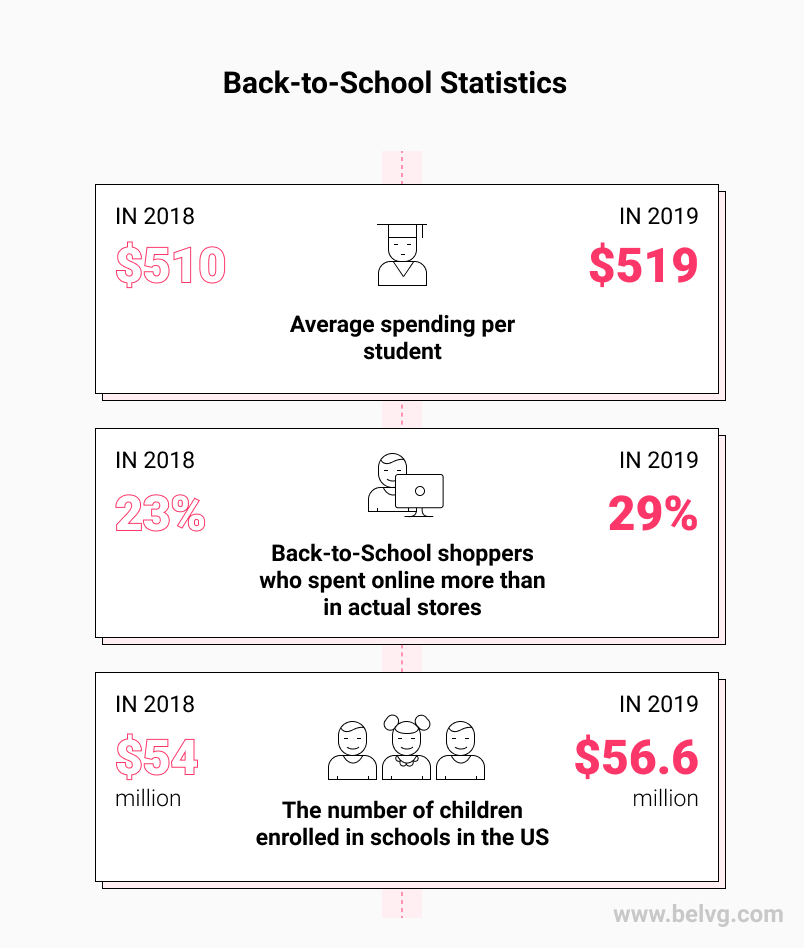Back to School Statistics BelVG