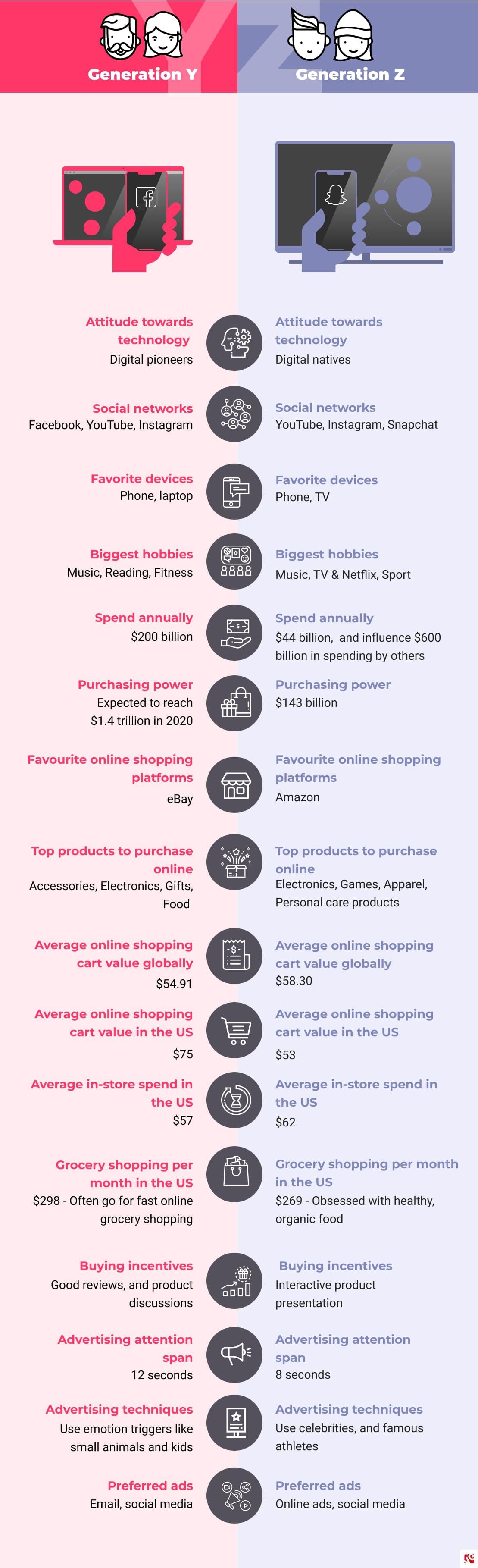 Generation Y vs Generation Z_BelVG infographics