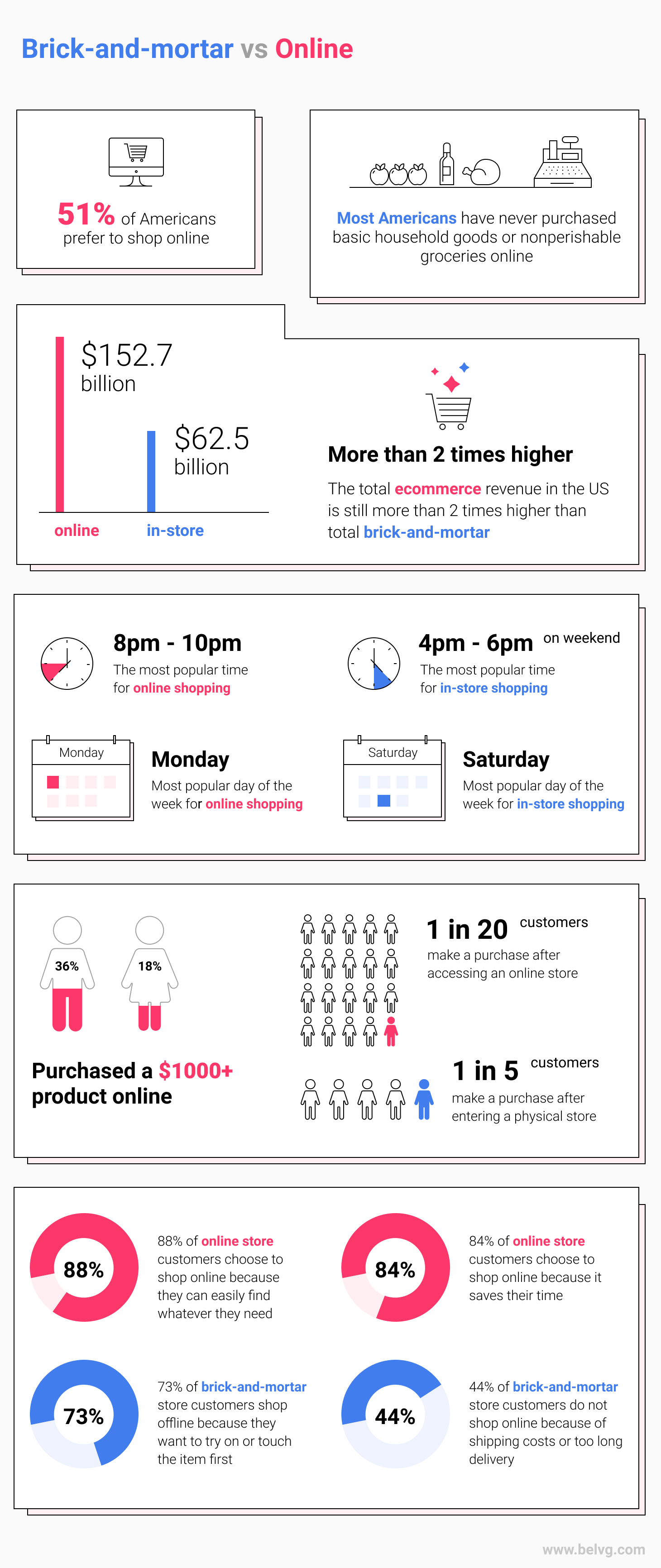 Infographic Ecommerce vs Brick and Mortar