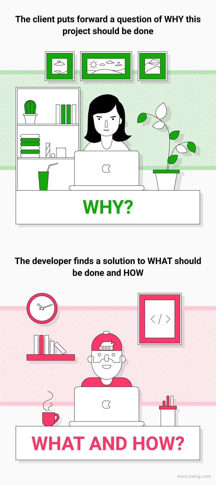 web development belvg - infographic