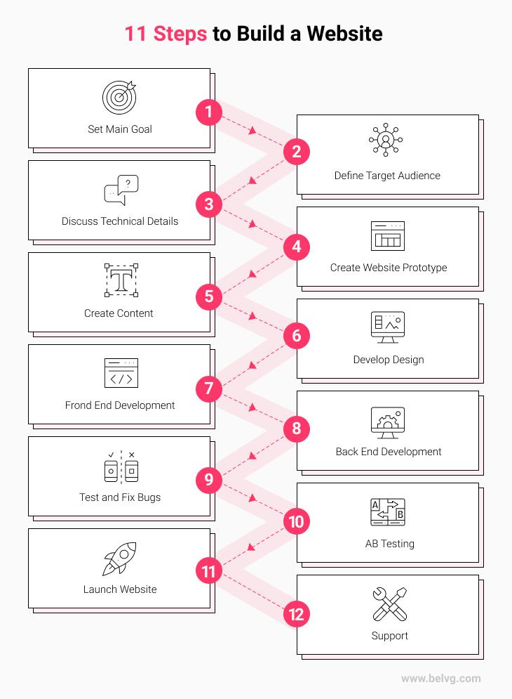 web development process belvg - infographic