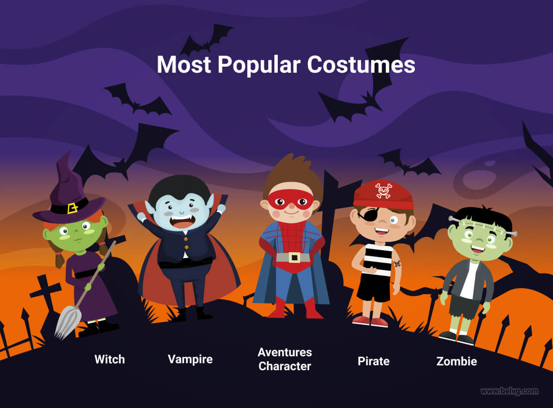Top Halloween Marketing Ideas For Online Stores Belvg Blog