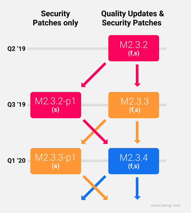 magento security patch 2.3.2-p1