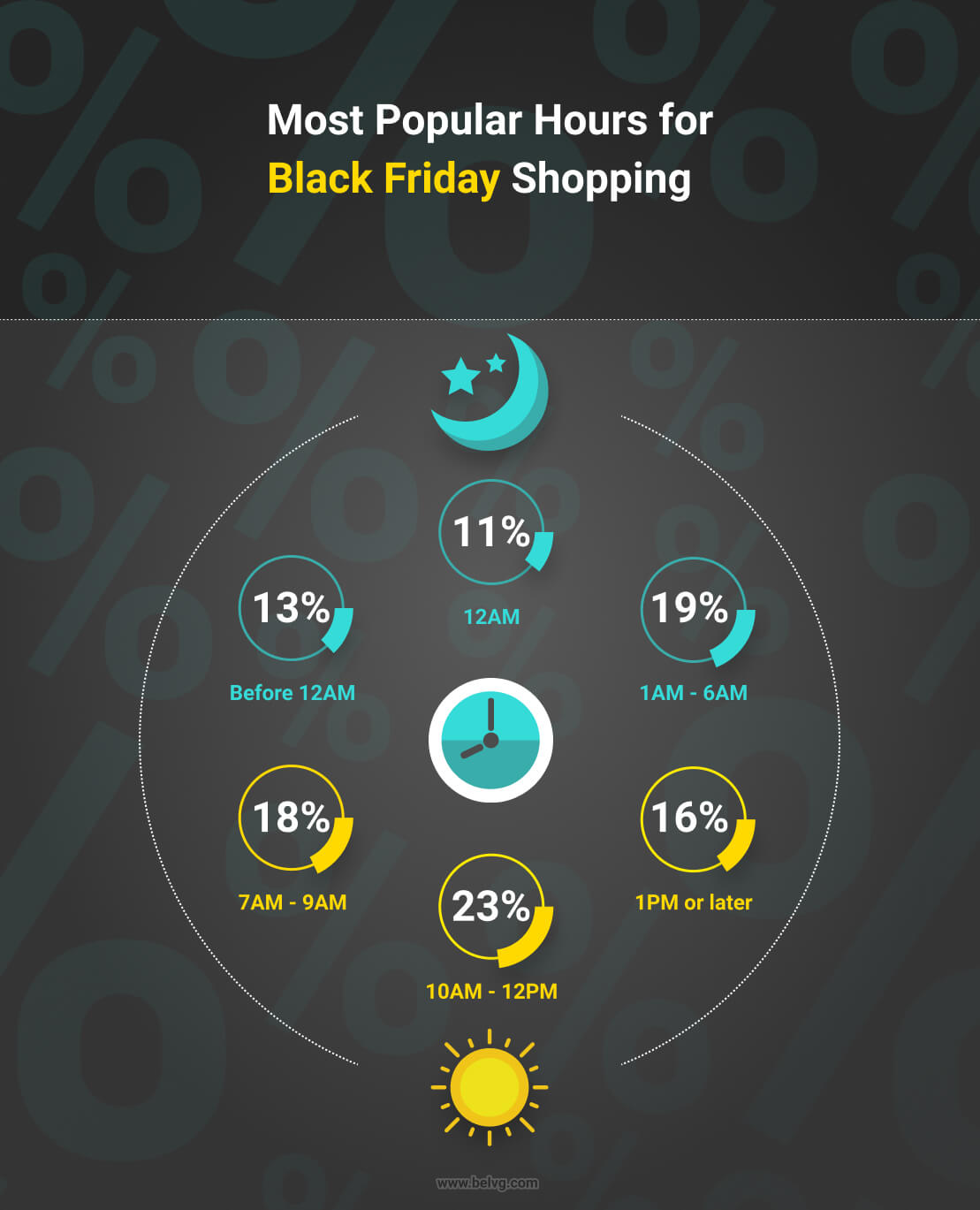 Black Friday - most popular shopping time