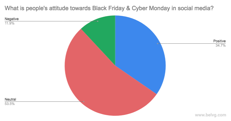What's people's attitude towards Black Friday and Cyber Monday
