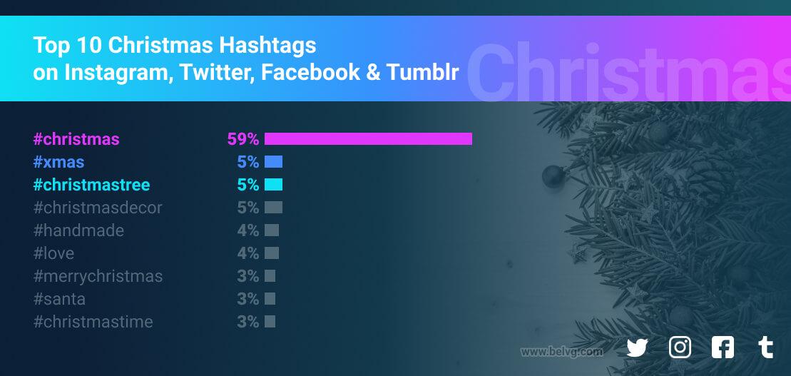top christmas hashtags