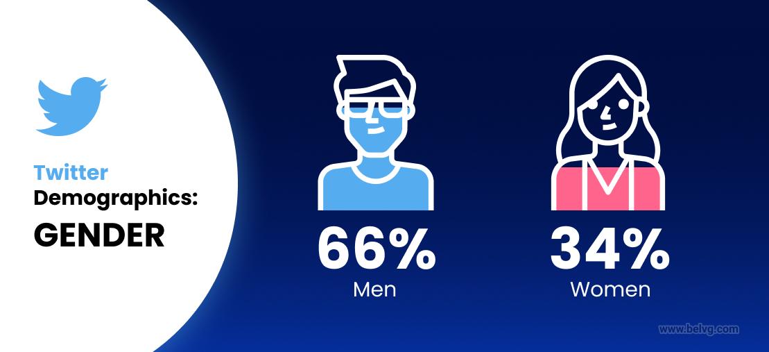 Twitter users statistics gender