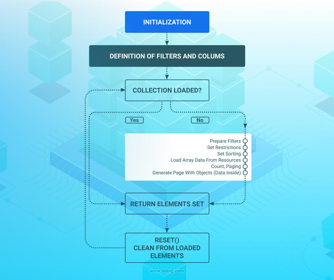 modelos, modelos de recursos y colecciones en magento 2