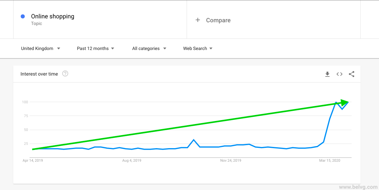 Google Trends - interest in online shopping during COVID-19 - UK