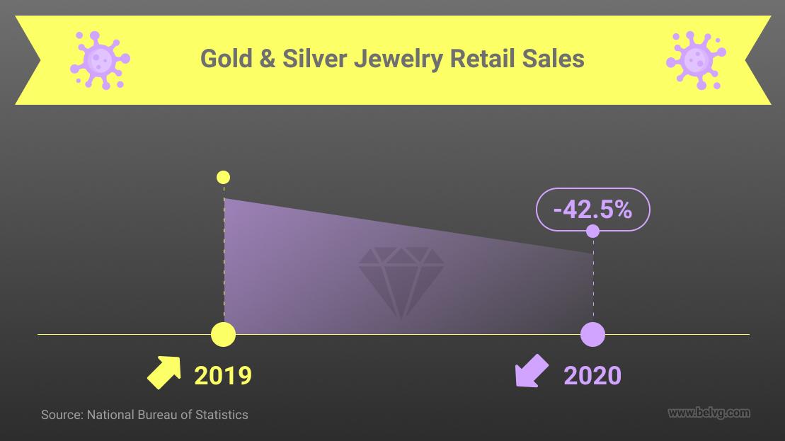 gold & silver sales covid-19