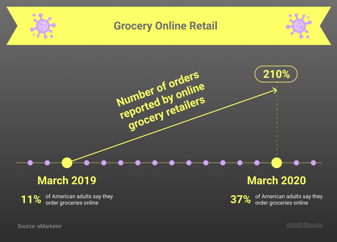 grocery online retail during covid-19 outbreak