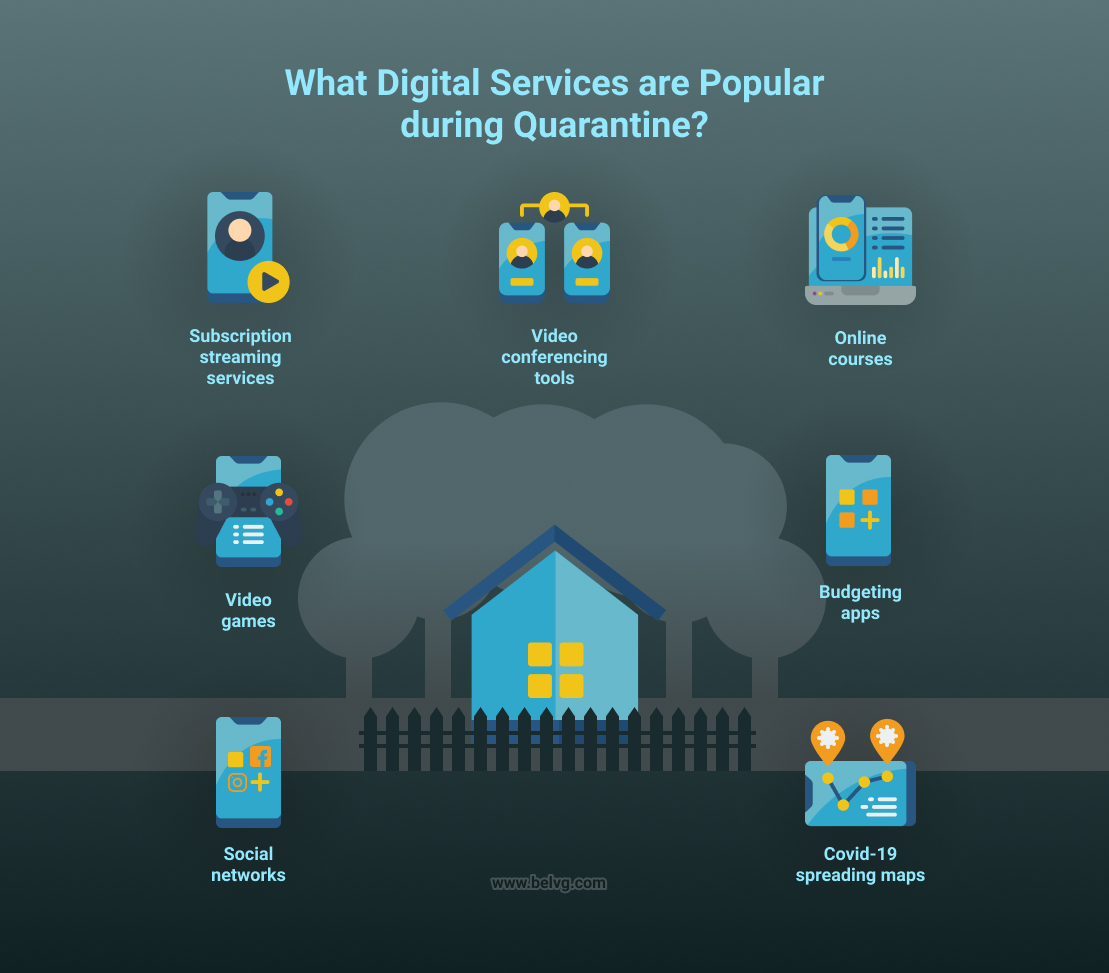 most popular digital services during covid-19 infographics by belvg
