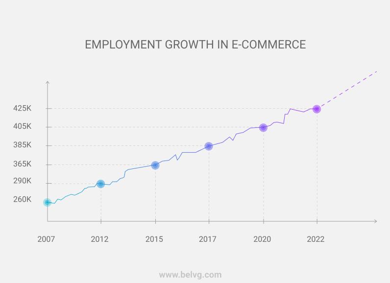 ecommerce jobs statistics