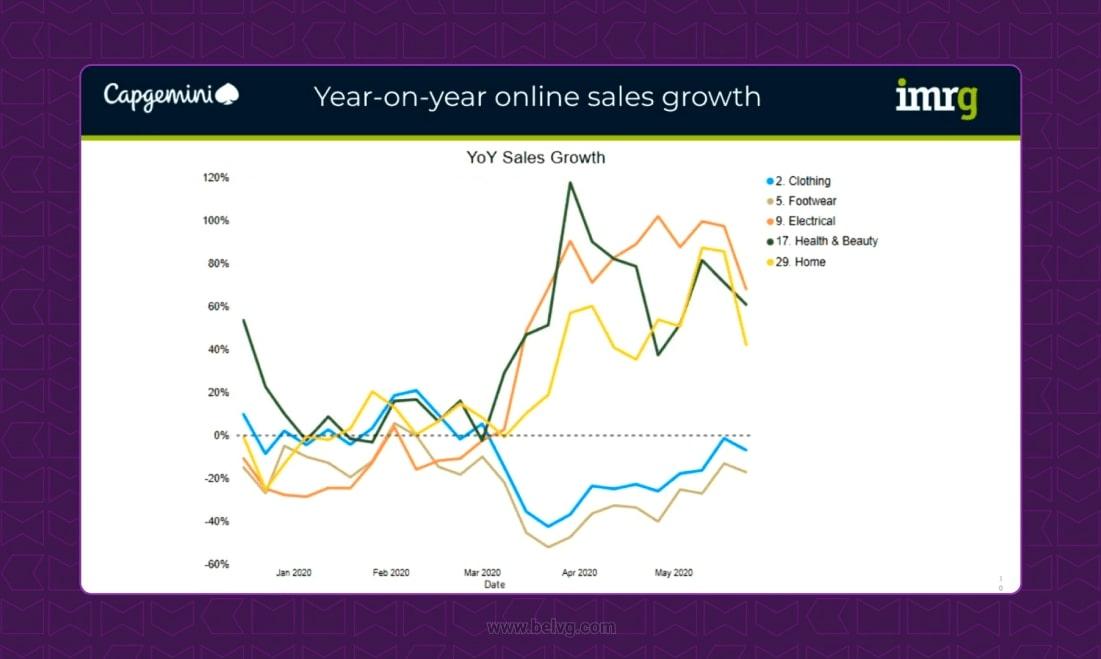 meet magento uk 2020 online sales