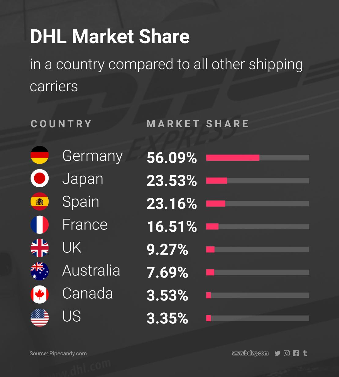 diferentes métodos de envío para enviar productos DHL