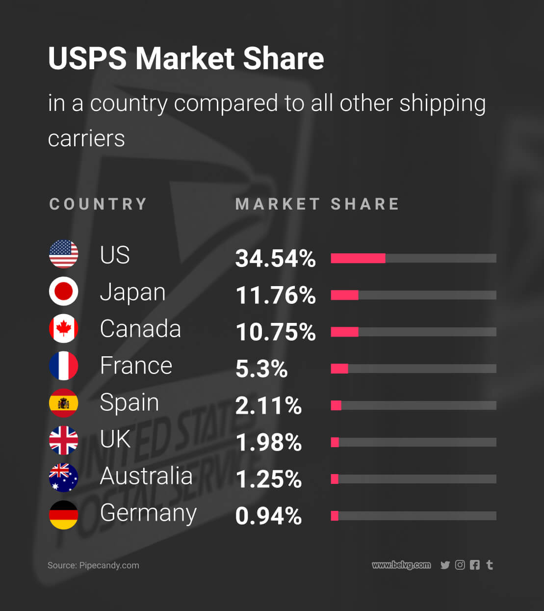 different shipping methods to ship products USPS