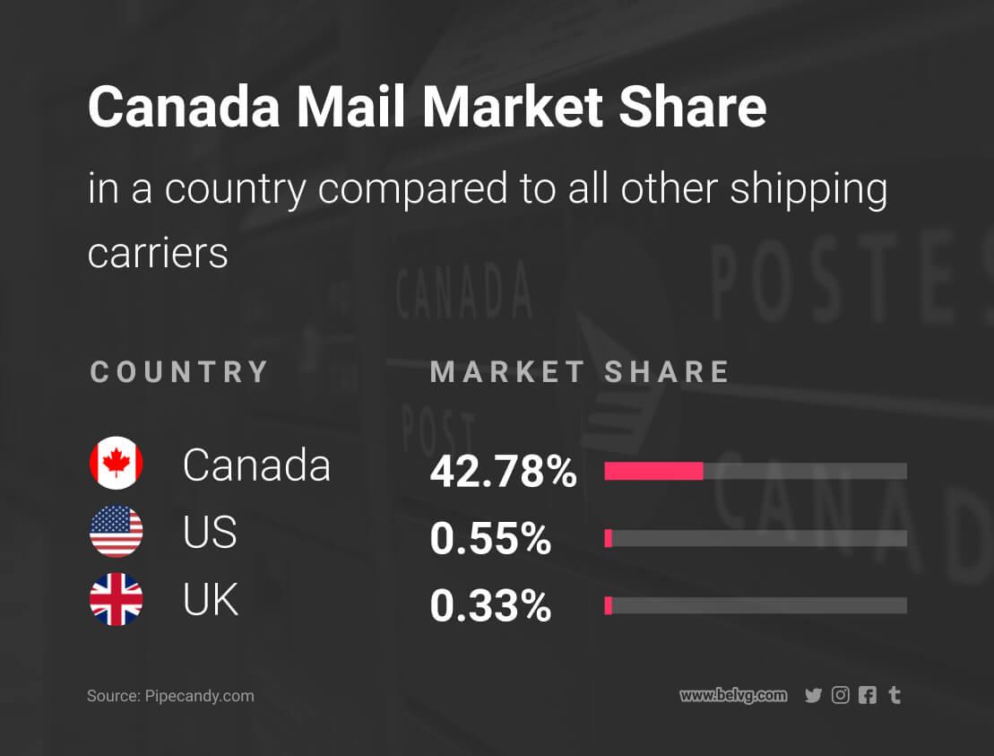 diferentes métodos de envío para enviar productos internacionalmente Canada Post
