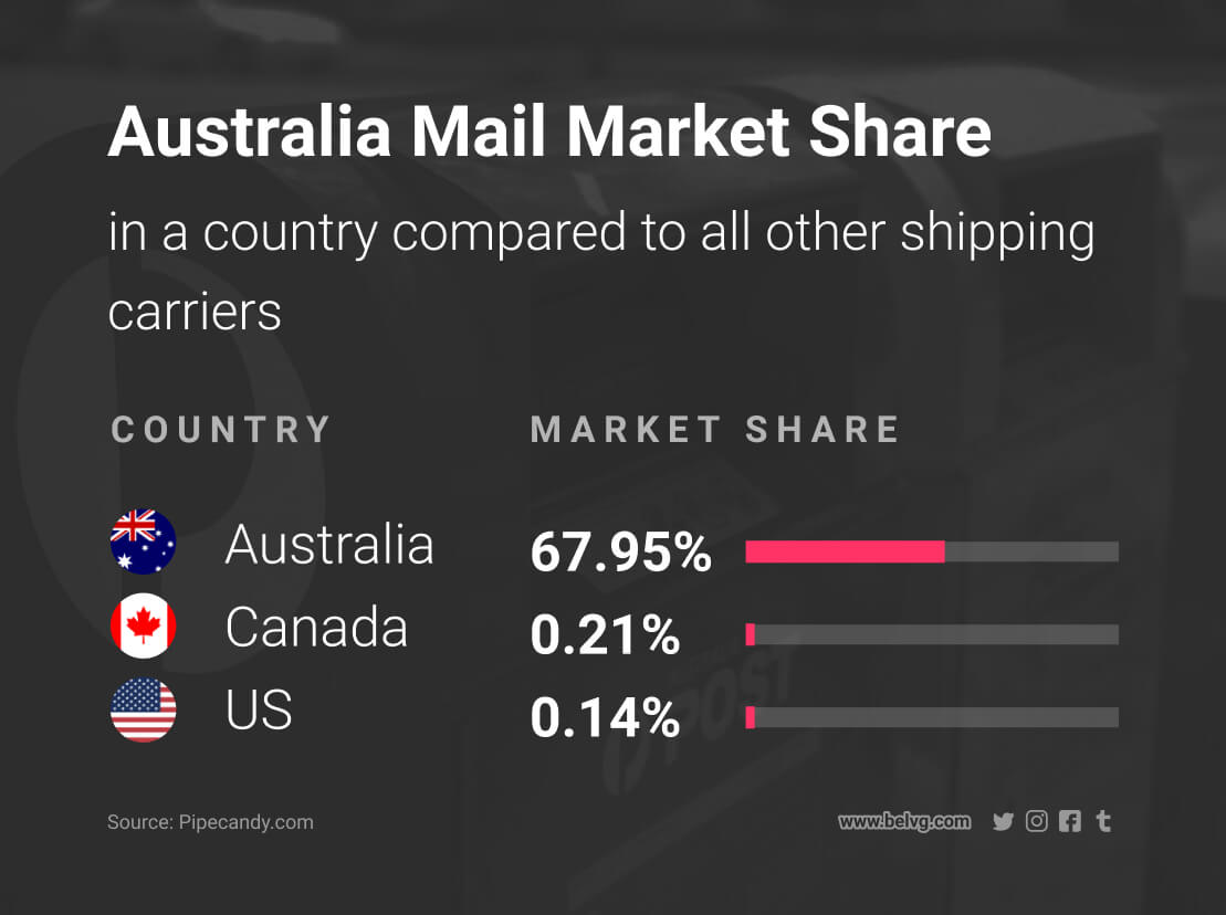 different shipping methods to ship products internationally australia